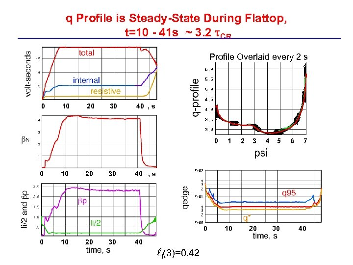 q Profile is Steady-State During Flattop, t=10 - 41 s ~ 3. 2 CR