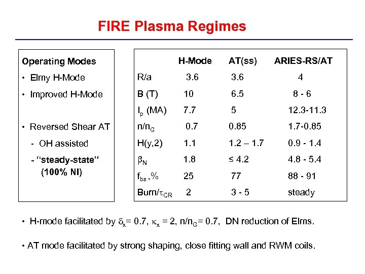 FIRE Plasma Regimes H-Mode Operating Modes AT(ss) ARIES-RS/AT • Elmy H-Mode R/a 3. 6