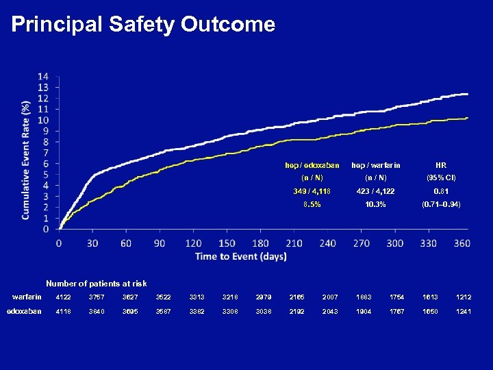 Principal Safety Outcome hep / edoxaban hep / warfarin HR (n / N) (95%