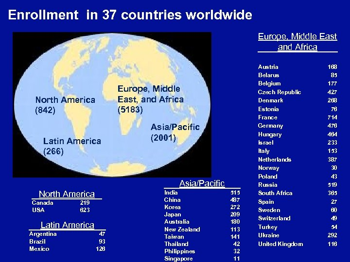 Enrollment in 37 countries worldwide Europe, Middle East and Africa Europe, Middle East, and
