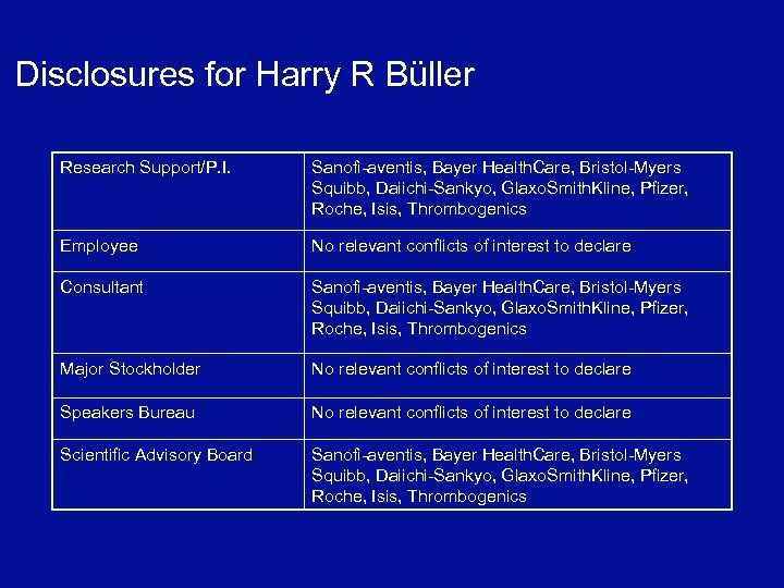 Disclosures for Harry R Büller Research Support/P. I. Sanofi-aventis, Bayer Health. Care, Bristol-Myers Squibb,