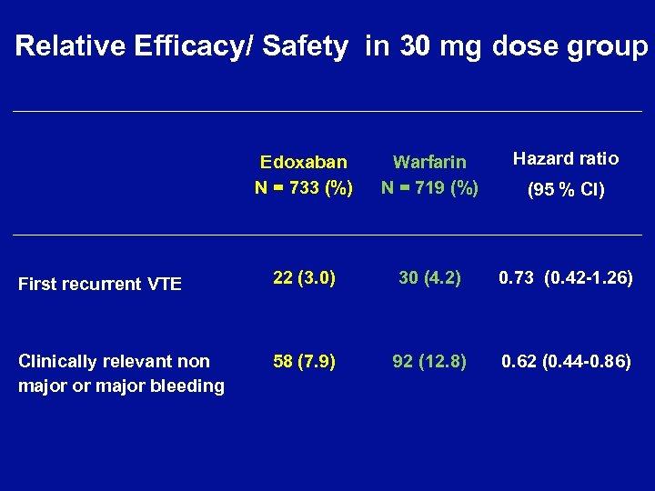 Relative Efficacy/ Safety in 30 mg dose group Edoxaban N = 733 (%) Warfarin