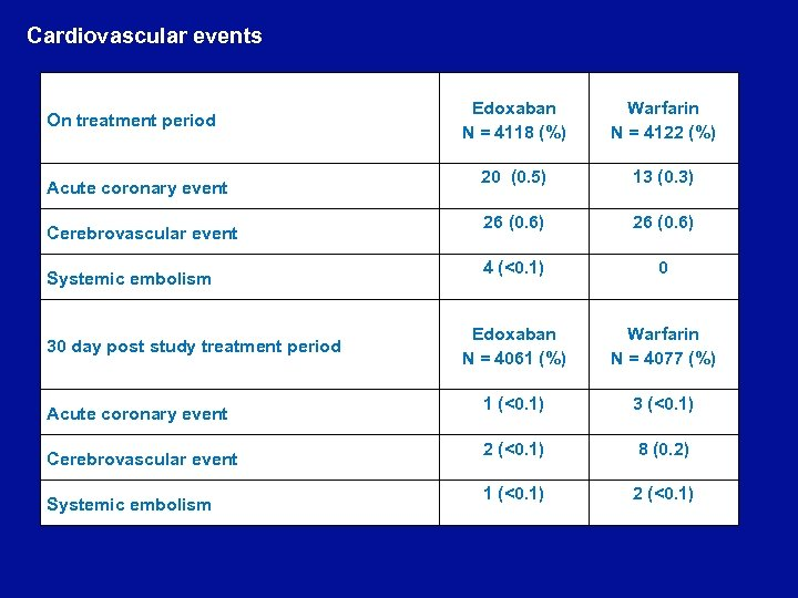Cardiovascular events On treatment period Acute coronary event Cerebrovascular event Systemic embolism 30 day