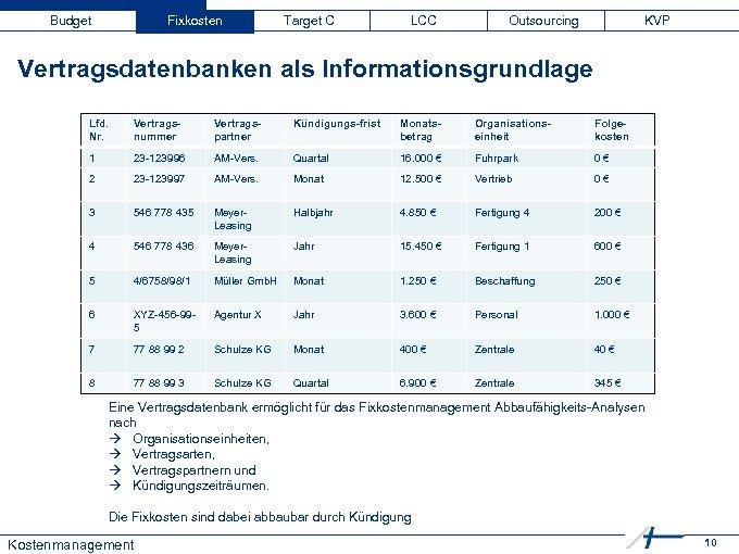 Budget Fixkosten Target C LCC Outsourcing KVP Vertragsdatenbanken als Informationsgrundlage Lfd. Nr. Vertragsnummer Vertragspartner