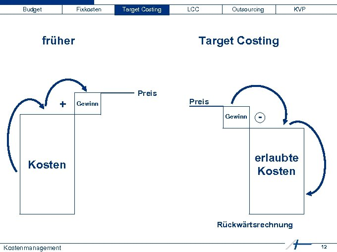 Budget Fixkosten Target Costing früher + LCC Outsourcing Target Costing Preis Gewinn Kosten KVP