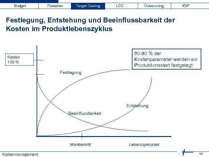 Budget Fixkosten Target Costing LCC Outsourcing KVP Festlegung, Entstehung und Beeinflussbarkeit der Kosten im