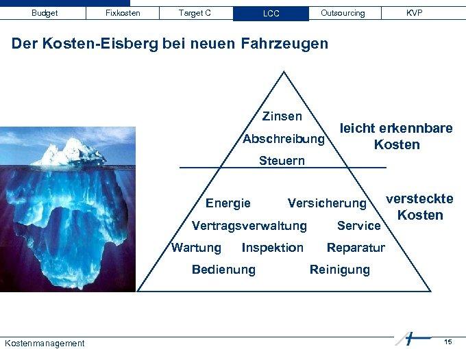 Budget Fixkosten Target C LCC Outsourcing KVP Der Kosten-Eisberg bei neuen Fahrzeugen Zinsen Abschreibung