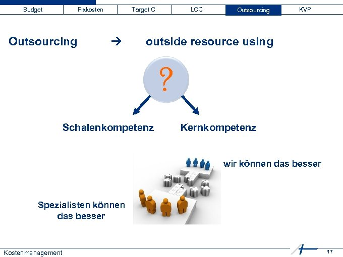 Budget Fixkosten Outsourcing Target C LCC Outsourcing KVP outside resource using ? Schalenkompetenz Kernkompetenz