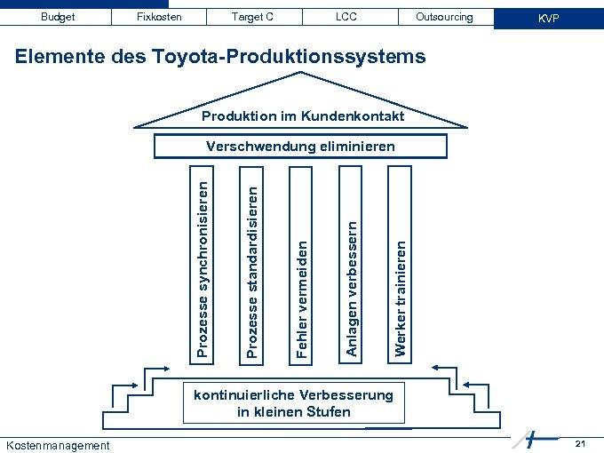 Budget Fixkosten Target C LCC Outsourcing KVP Elemente des Toyota-Produktionssystems Produktion im Kundenkontakt Werker