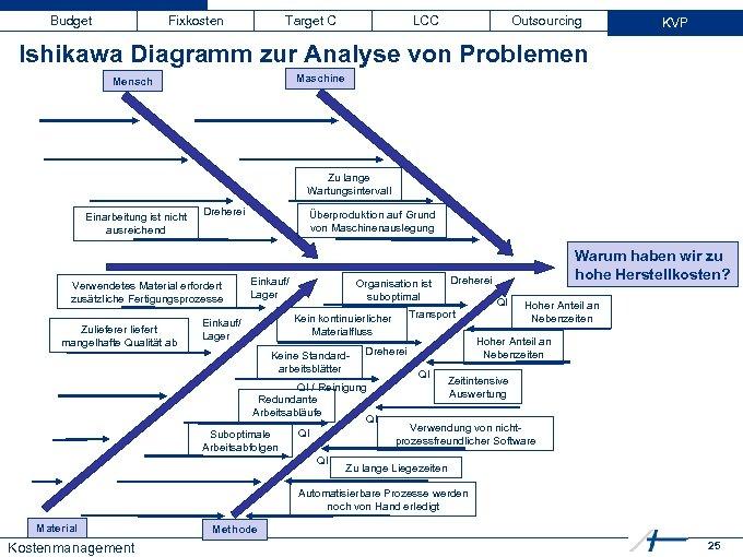 Budget Fixkosten Target C LCC Outsourcing KVP Ishikawa Diagramm zur Analyse von Problemen Maschine