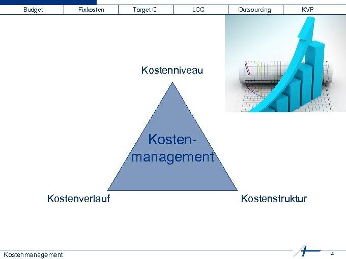 Budget Fixkosten Target C LCC Outsourcing KVP Kostenniveau Kostenmanagement Kostenverlauf Kostenmanagement Kostenstruktur 4