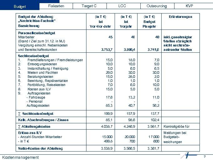 """Budget Fixkosten Target C Budget der Abteilung """"Nachrichten-Technik"""" Bezeichnung Personalkostenbudget Mitarbeiter (Stand / Ziel"""