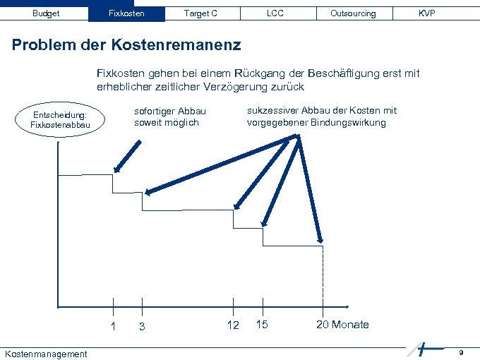 Budget Fixkosten Target C LCC Outsourcing KVP Problem der Kostenremanenz Fixkosten gehen bei einem