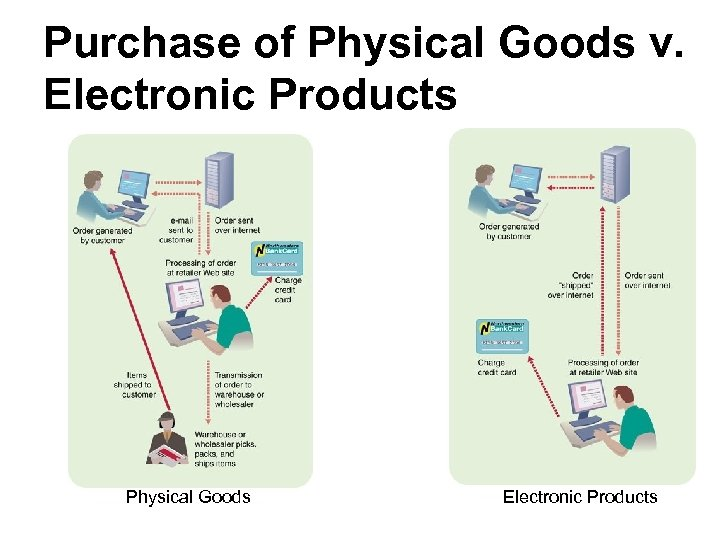 Purchase of Physical Goods v. Electronic Products Physical Goods Electronic Products