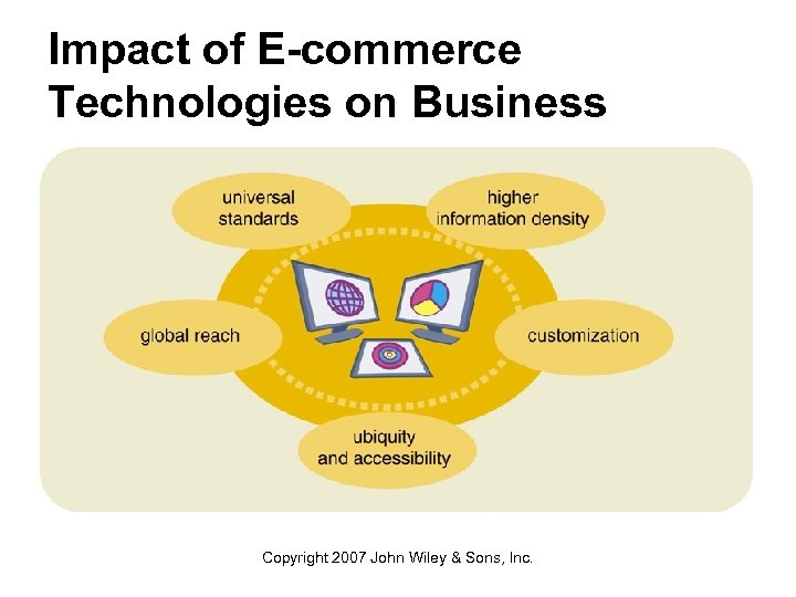 Impact of E-commerce Technologies on Business Copyright 2007 John Wiley & Sons, Inc.