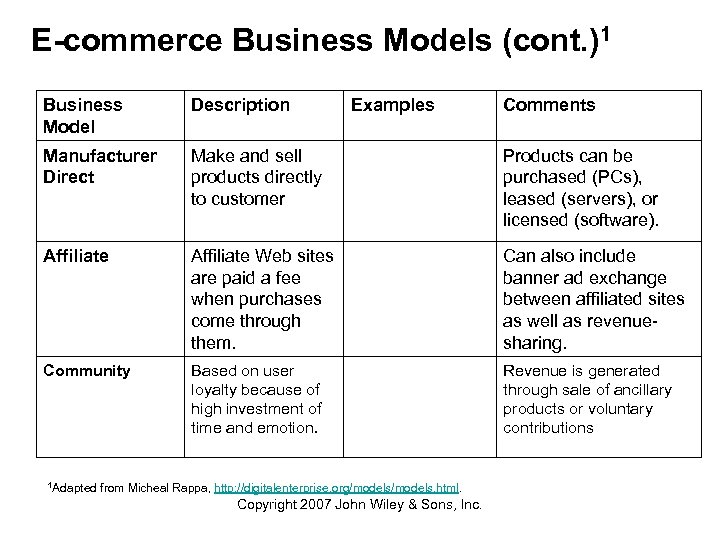 E-commerce Business Models (cont. )1 Business Model Description Manufacturer Direct Make and sell products