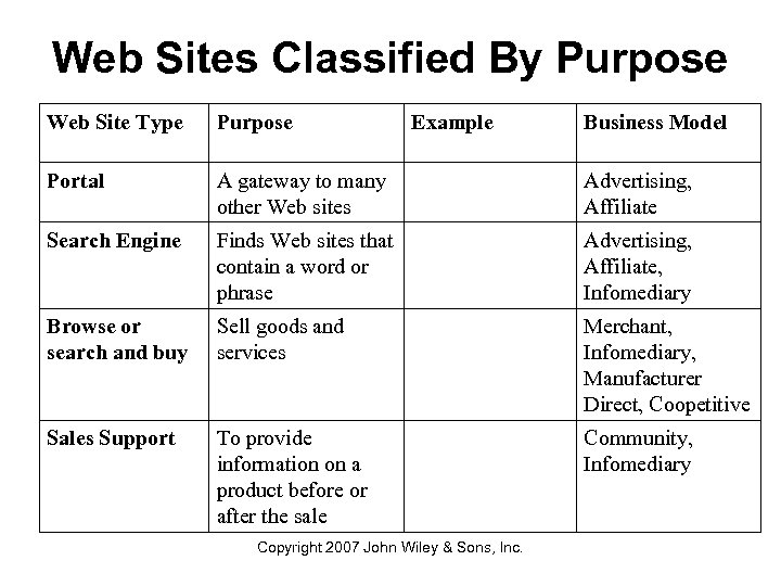 Web Sites Classified By Purpose Web Site Type Purpose Example Portal A gateway to