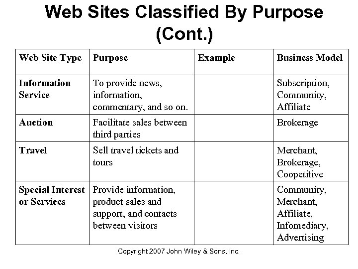 Web Sites Classified By Purpose (Cont. ) Web Site Type Purpose Example Information Service
