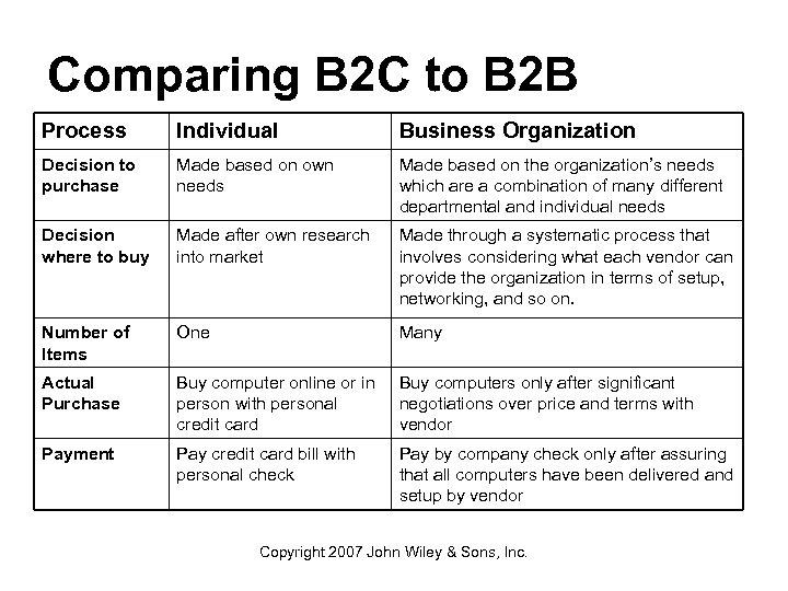 Comparing B 2 C to B 2 B Process Individual Business Organization Decision to