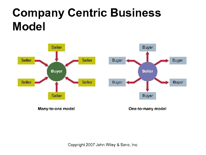 Company Centric Business Model Copyright 2007 John Wiley & Sons, Inc.
