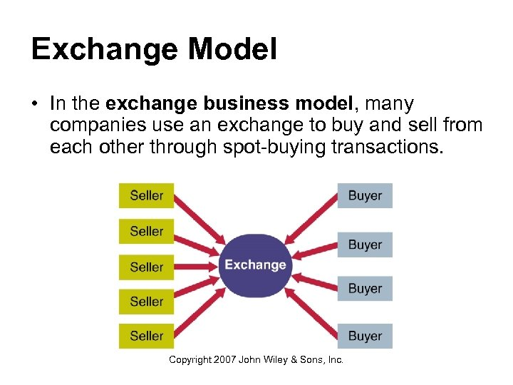 Exchange Model • In the exchange business model, many companies use an exchange to