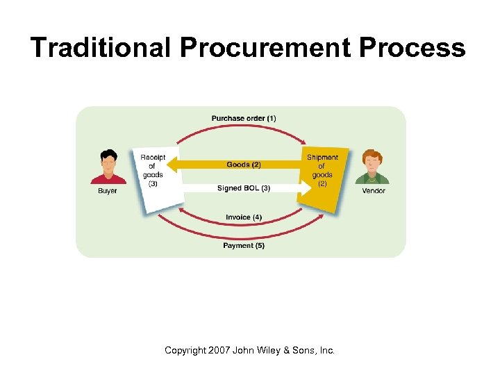Traditional Procurement Process Copyright 2007 John Wiley & Sons, Inc.