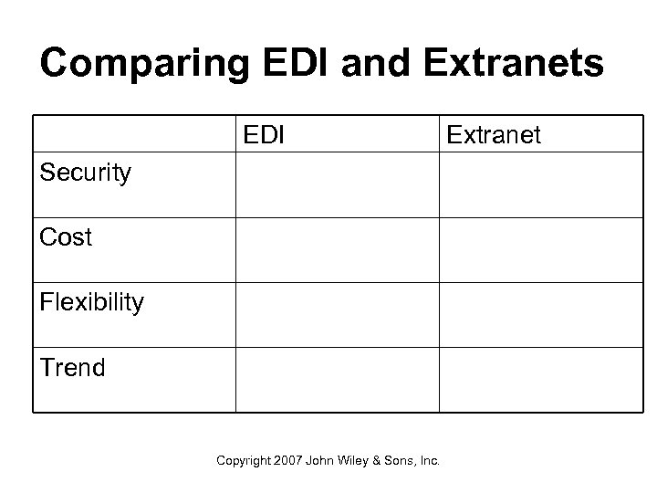 Comparing EDI and Extranets EDI Security Cost Flexibility Trend Copyright 2007 John Wiley &