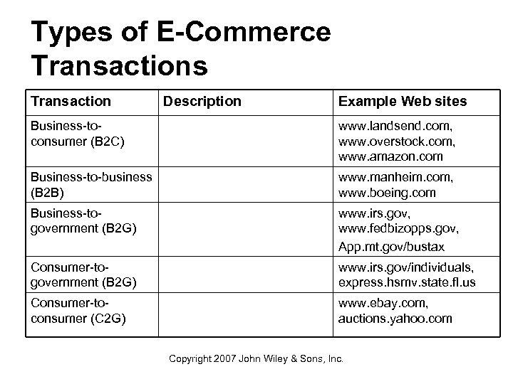 Types of E-Commerce Transactions Transaction Description Example Web sites Business-toconsumer (B 2 C) www.