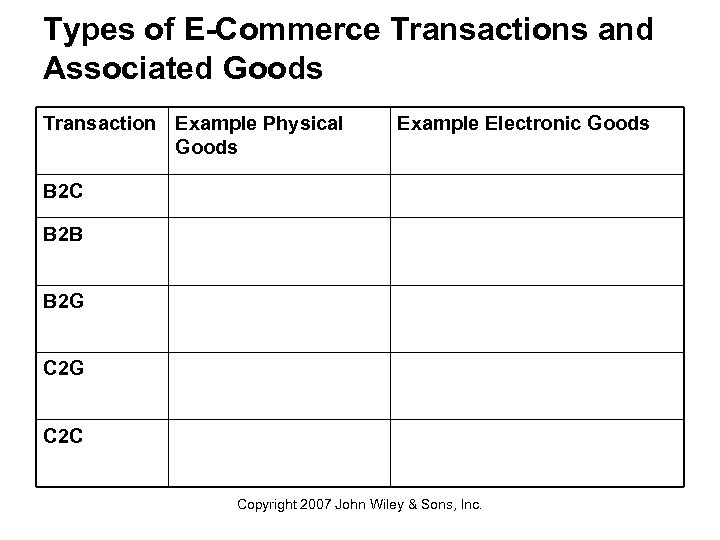 Types of E-Commerce Transactions and Associated Goods Transaction Example Physical Goods Example Electronic Goods