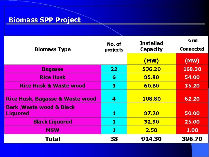 Biomass SPP Project Grid Biomass Type No. of projects Installed Capacity Connected (MW) Bagasse