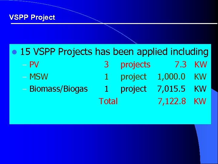 VSPP Project l 15 VSPP Projects has been applied including – PV – MSW