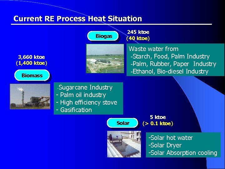 Current RE Process Heat Situation 245 ktoe (40 ktoe) Biogas Waste water from -Starch,