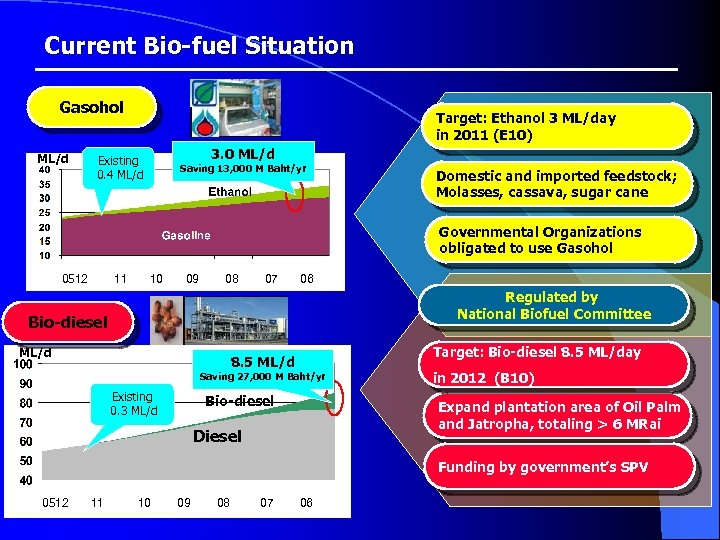 Current Bio-fuel Situation Gasohol ML/d Target: Ethanol 3 ML/day in 2011 (E 10) 3.