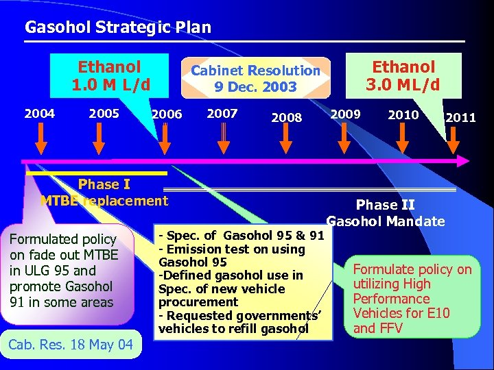 Gasohol Strategic Plan Ethanol 1. 0 M L/d 2004 2005 2006 2007 2008 Phase