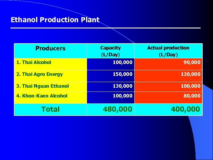 Ethanol Production Plant Producers Capacity (L/Day) Actual production (L/Day) 1. Thai Alcohol 100, 000