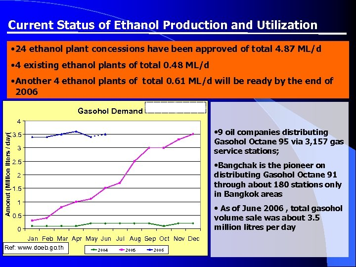 Current Status of Ethanol Production and Utilization • 24 ethanol plant concessions have been