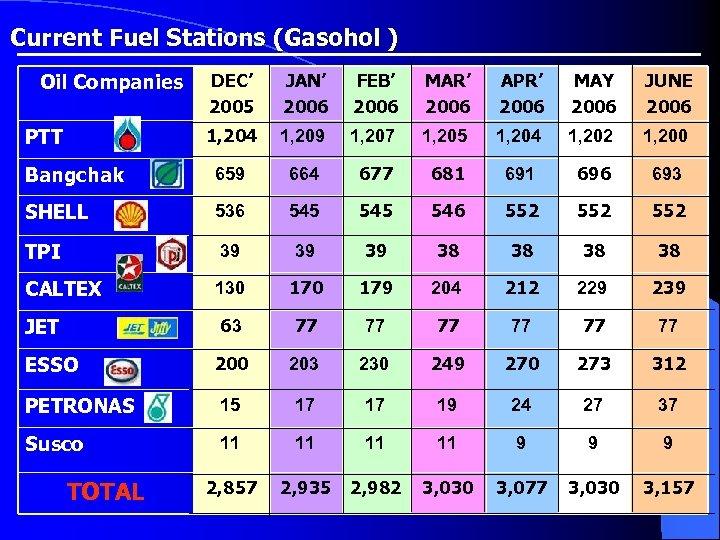 Current Fuel Stations (Gasohol ) Oil Companies DEC' 2005 JAN' 2006 FEB' 2006 MAR'