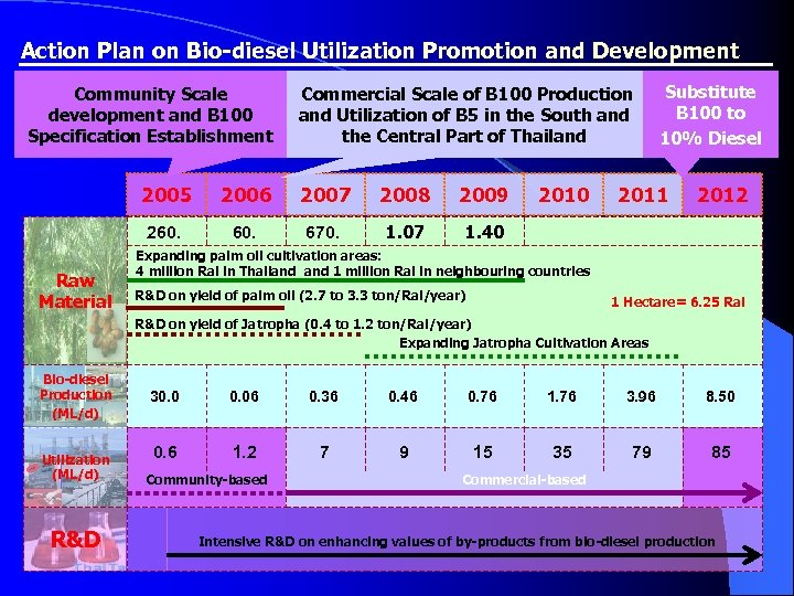 Action Plan on Bio-diesel Utilization Promotion and Development Community Scale development and B 100