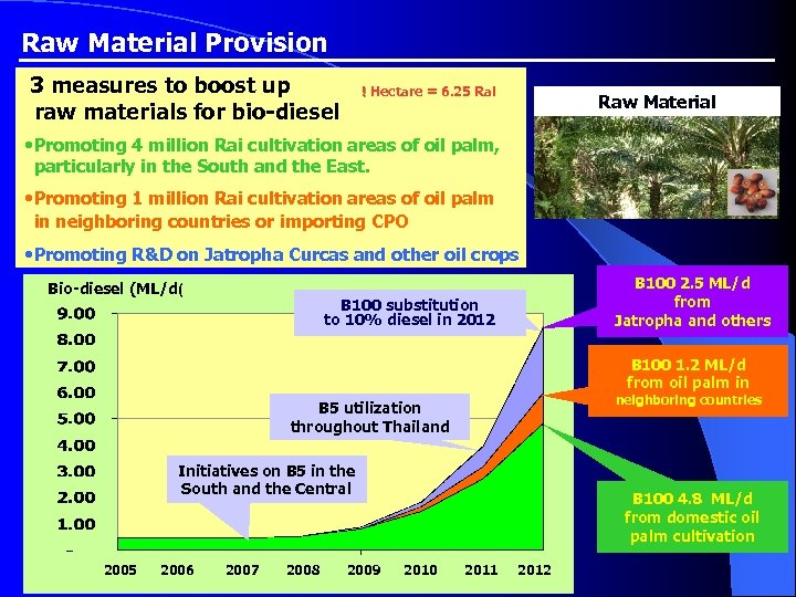 Raw Material Provision 3 measures to boost up raw materials for bio-diesel ! Hectare