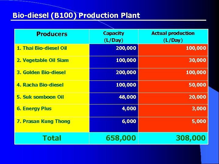 Bio-diesel (B 100) Production Plant Producers Capacity (L/Day) Actual production (L/Day) 1. Thai Bio-diesel