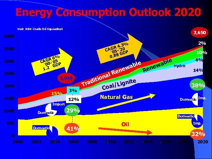 Energy Consumption Outlook 2020 Unit : KBD Crude Oil Equivalent 3, 650 R 6%