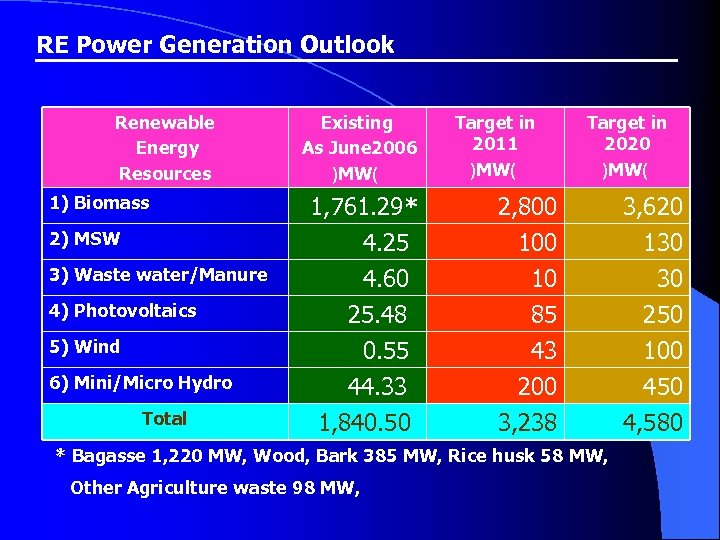 RE Power Generation Outlook Renewable Energy Resources 1) Biomass 2) MSW 3) Waste water/Manure