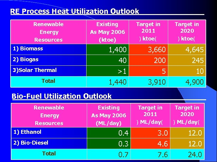RE Process Heat Utilization Outlook Renewable Energy Resources Existing As May 2006 (ktoe) Target
