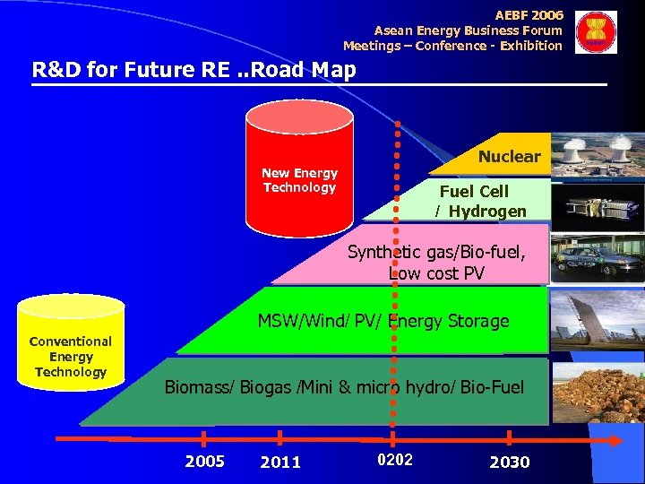 AEBF 2006 Asean Energy Business Forum Meetings – Conference - Exhibition R&D for Future