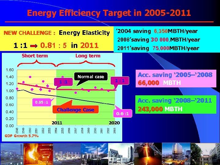 Energy Efficiency Target in 2005 -2011 NEW CHALLENGE : Energy Elasticity 1 : 1