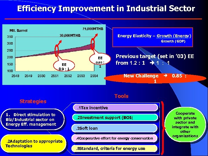 Efficiency Improvement in Industrial Sector 75, 000 MTHB Mil. Barrel Energy Elasticity = Growth