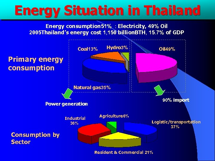 Energy Situation in Thailand Energy consumption 51% : Electricity, 49% Oil 2005 Thailand's energy