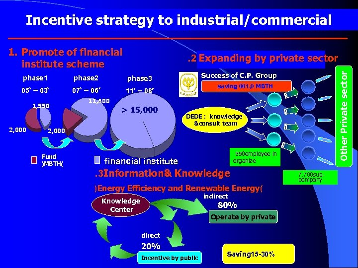 Incentive strategy to industrial/commercial 1. Promote of financial institute scheme . 2 Expanding by