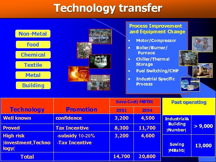 Technology transfer Process Improvement and Equipment Change Non-Metal • Fuel Switching/CHP • Metal Chiller/Thermal