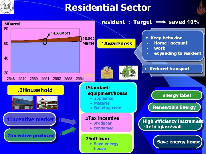 Residential Sector resident : Target MBarrel 14, 000 MBTH 18, 500 MBTH saved 10%